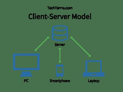 client-server_model