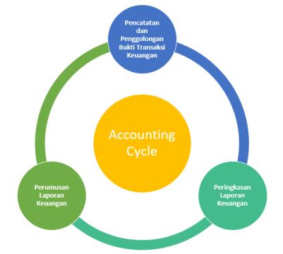 tahapan siklus akuntansi