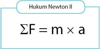 Hukum Newton II