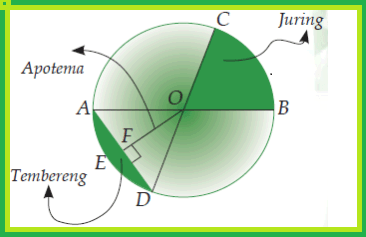 Circle Elements and their Explanations