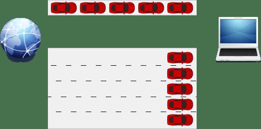 Cara Kerja Bandwidth dan Throughput