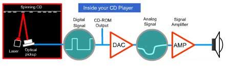 pengertian compact disk dan cara kerjanya