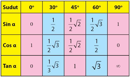 Rumus Trigonometri Sudut Istimewa