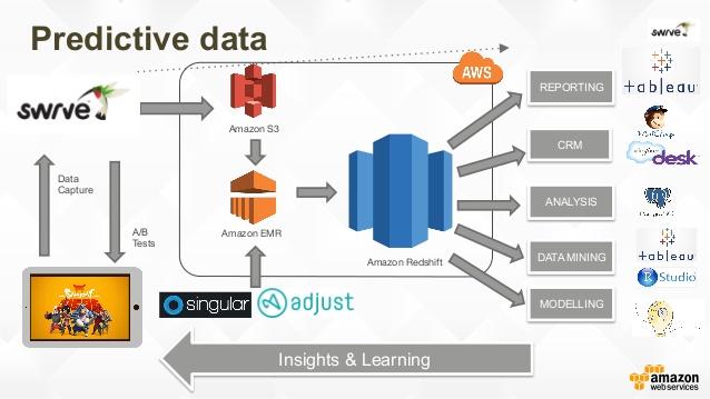 Pengertian Data Warehouse dan Contoh Data Warehouse