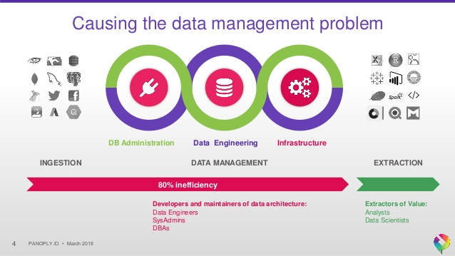 Data Warehouse Panoply