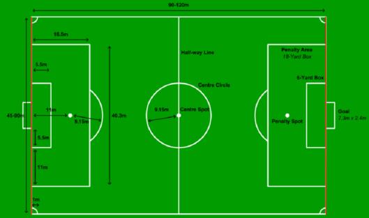Peraturan Sepak Bola 1 : Lapangan Pertandingan