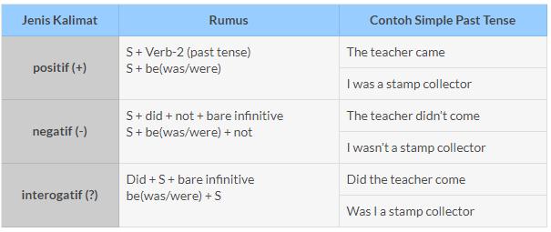 Contoh Kalimat Past Tense beserta Artinya
