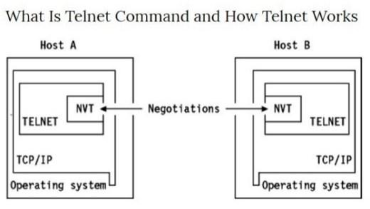 Fungsi Telnet