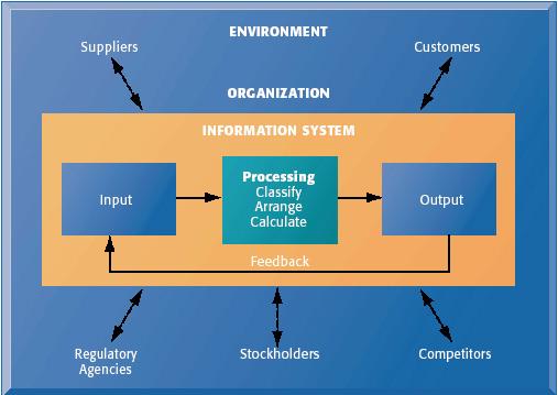 Memiliki Lingkungan yang Berasal dari Luar Sistem