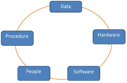 Pengertian Sistem Informasi Manajemen dan Komponennya