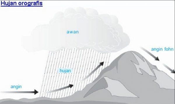 Jenis-Jenis HujanOrografis