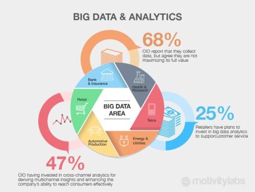 Pengertian Big Data dan Manfaatnya