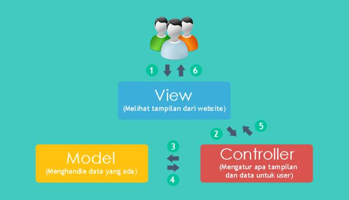 Fungsi dan Kegunaan MVC