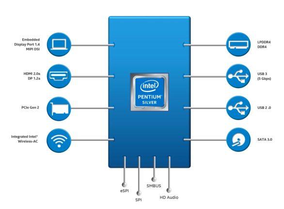 CPU Gemini Lake