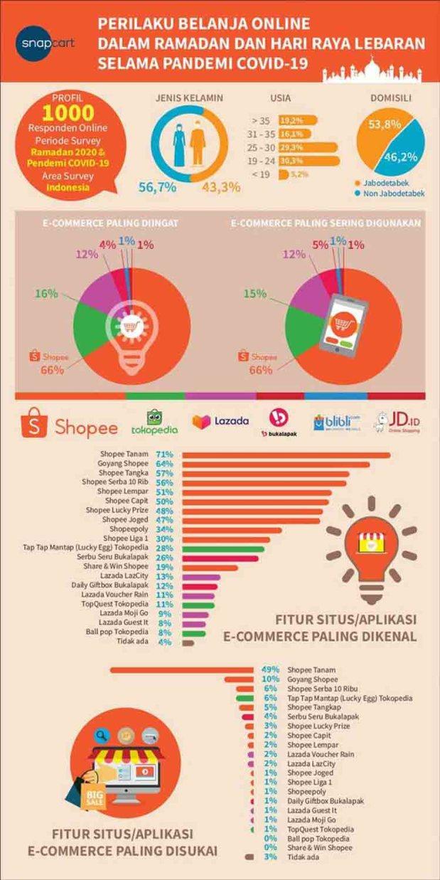 Infografis Perilaku Belanja di Situs Belanja Online