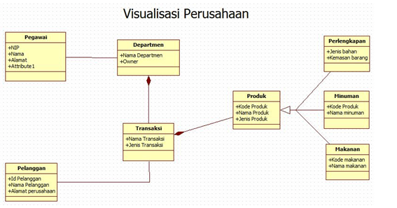 Apa itu Class Diagram? Mengenal Pengertian Class Diagram