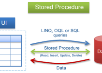 Apa itu Stored Procedure (Pada Database)