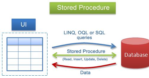 Apa itu Stored Procedure (Pada Database)