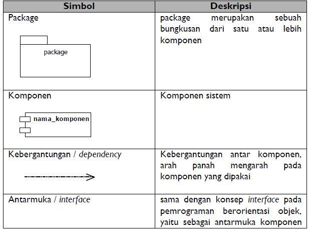 Pengertian Object Diagram