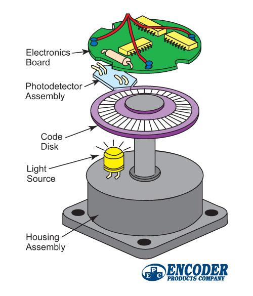 Cara Kerja Encoder