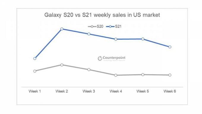 Perbandingan Penjualan Galaxy S21 dan S20