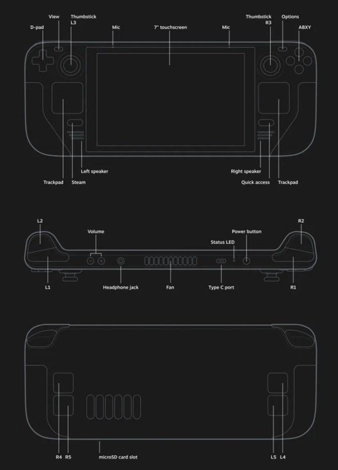 Tombol di Steam Deck