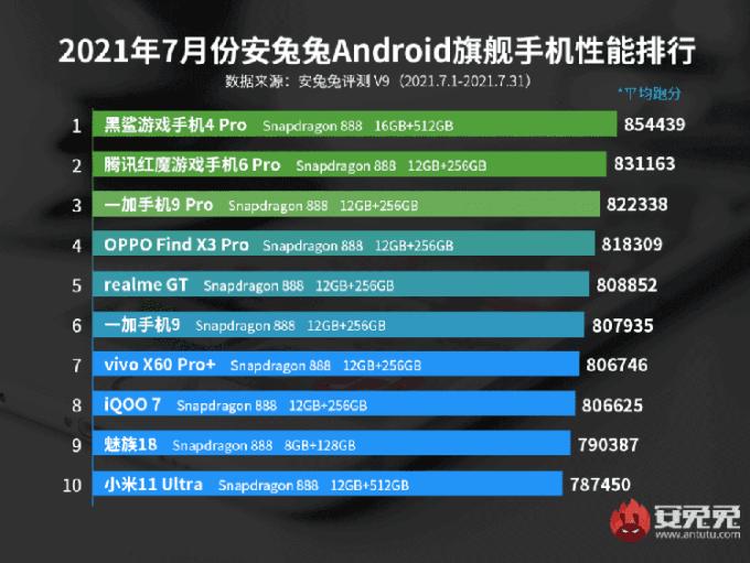 AnTuTu Smartphone Bulan Juli 2021