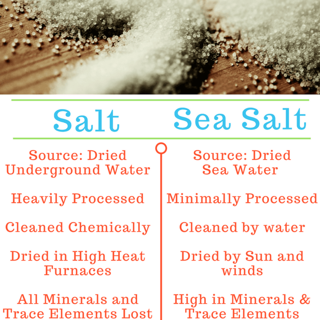 Comparision Between Salt and Sea Salt