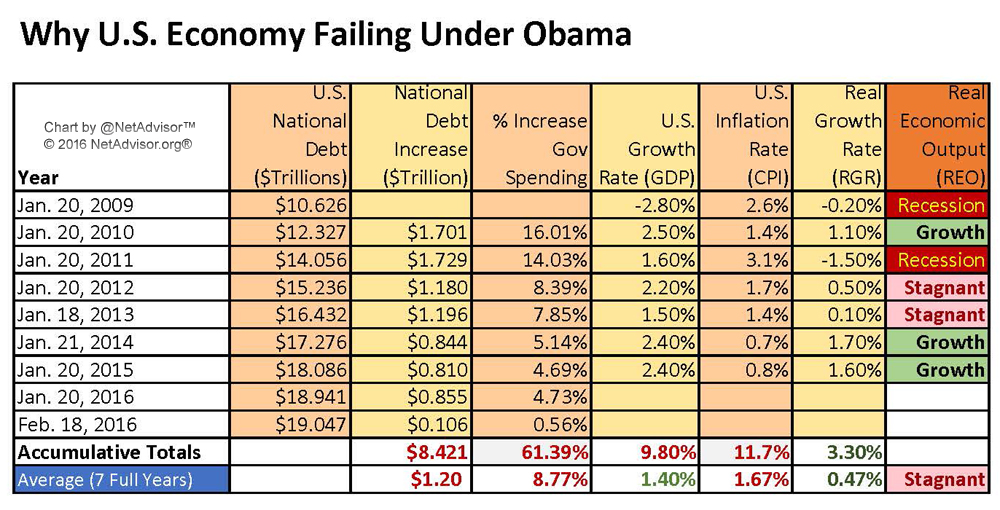 Image result for fi9nal obama economic numbers 2017 welfare poverty