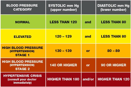 Source: American College of Cardiology/American Heart Association, Blood Pressure Categories, 2017