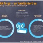WLAN to go – Infografik
