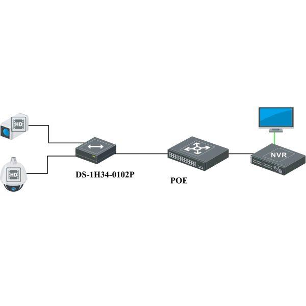 Netcam overvåkning POE-swich DS1H340102P diagram