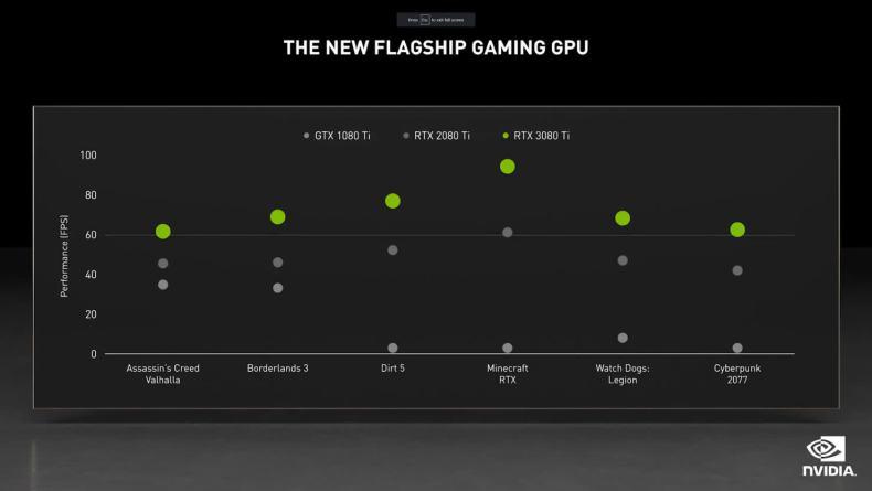 1622534772 231 Nvidia presenta la GeForce RTX 3080 Ti que ofrece un alto rendimiento
