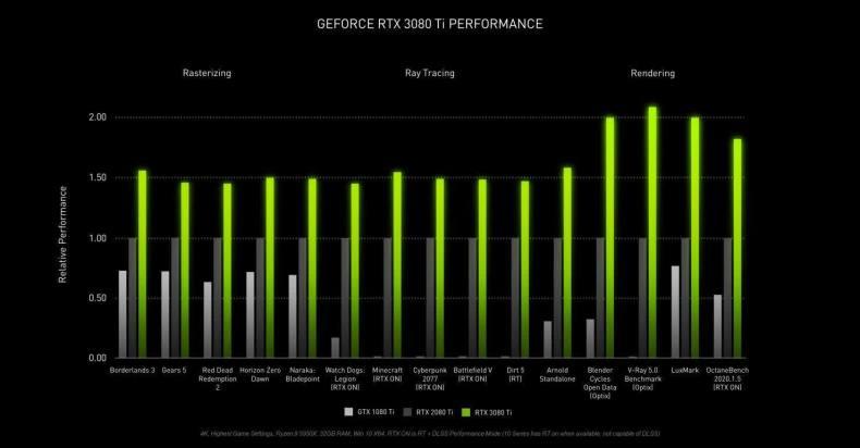 1622534772 710 Nvidia presenta la GeForce RTX 3080 Ti que ofrece un alto rendimiento