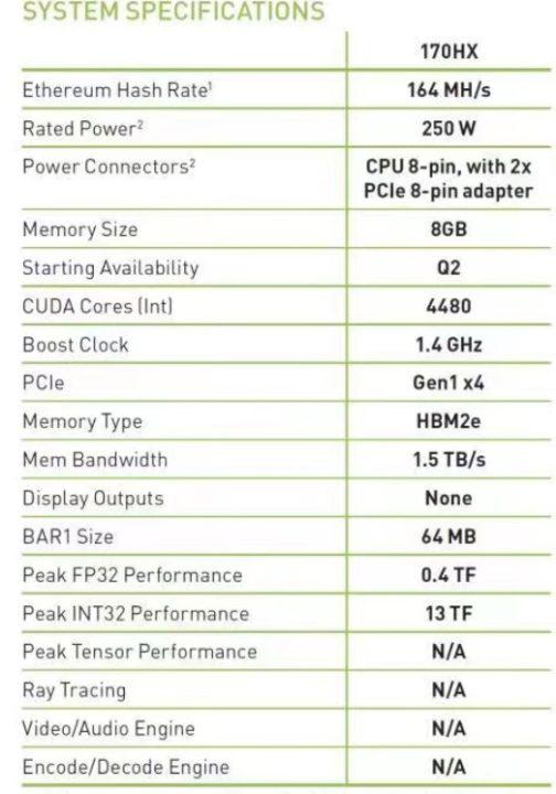 1622764264 569 La imagen muestra una Nvidia CMP 170HX con una tasa de