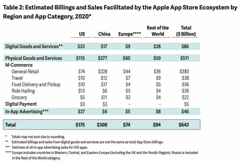 1622778667931 Apple, el ecosistema de la App Store generó 643 mil millones