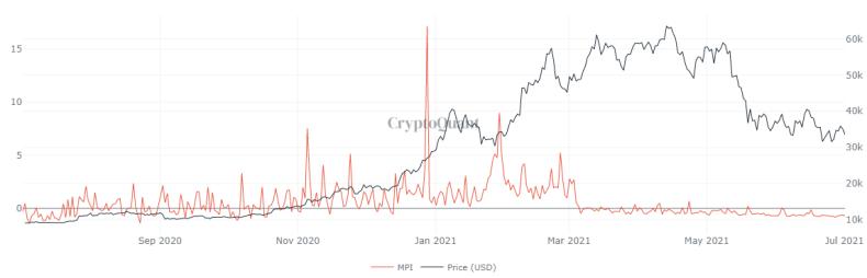Gráfico de BTC MPI
