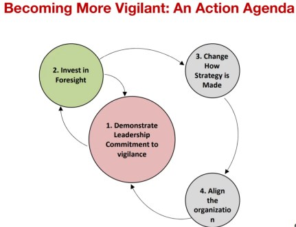 Vigilant Leadership Action Agenda