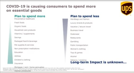 where do customers plan to spend their money during peak 2020