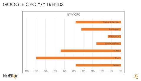 2020 holiday Google CPC Trends