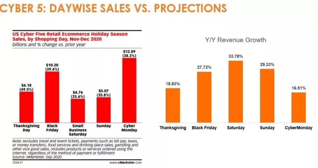 Cyber 5 results on daywise sales and projections for Thanksgiving through Cyber Monday