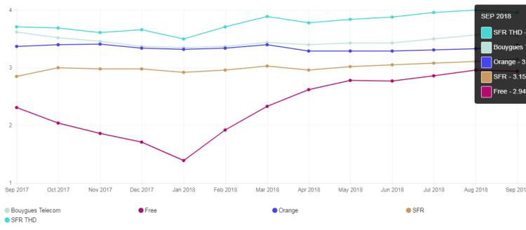 france leaderboard 2018 09 1 1024x448 Faisons un point sur les débits mesurés en septembre