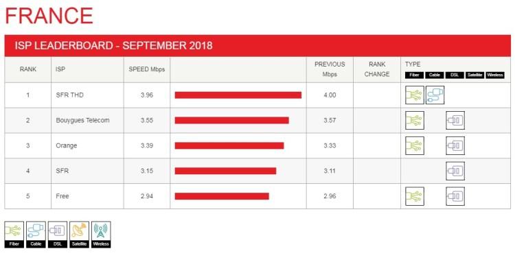 france leaderboard 2018 09 1024x521 Faisons un point sur les débits mesurés en septembre