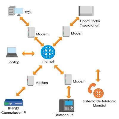 telefonia-IP