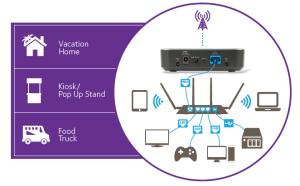 LB1120 | LTE Modems | Mobile Broadband | Home | NETGEAR