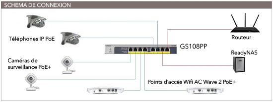 Schéma de connexion GS108PP
