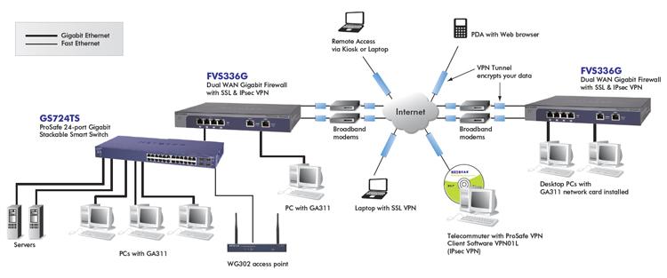 Netgear Fvs336gv3 Prosafe Dual Wan Gigabit Firewall With
