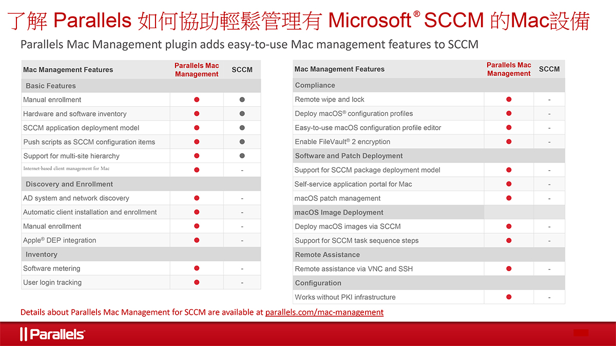 Why-Native-Microsoft-SCCM-is-Not-Enough-Parallels-Mac-Management-for-SCCM-graphic-TCH.jpg?fit=1200%2C675