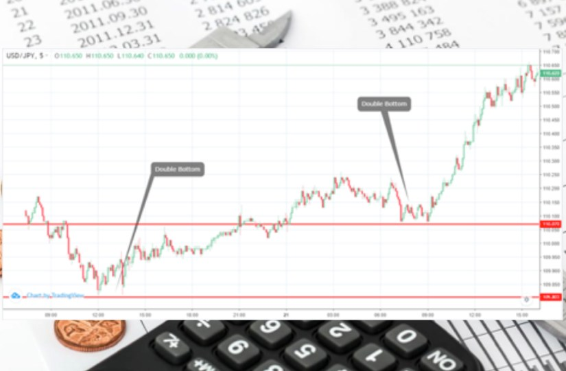 The top chart patterns for forex trading