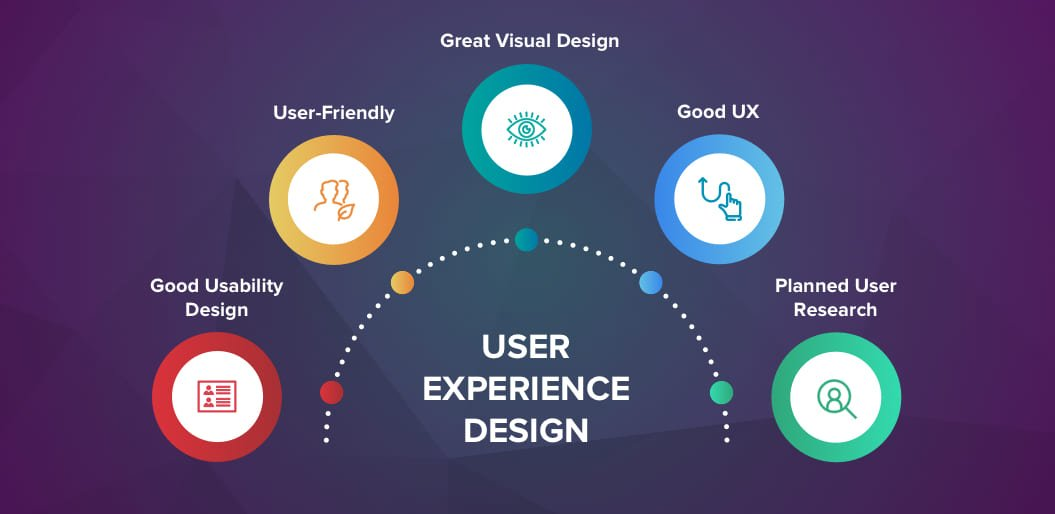 5 Vital Elements of Good User Experience (UX) Design